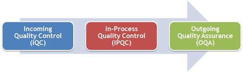 riway-quality-control-process